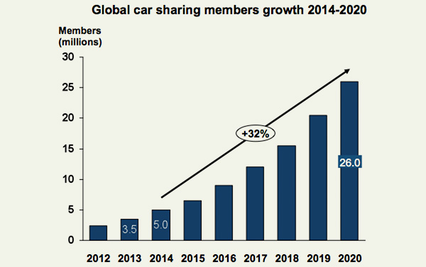 Global-car-sharing